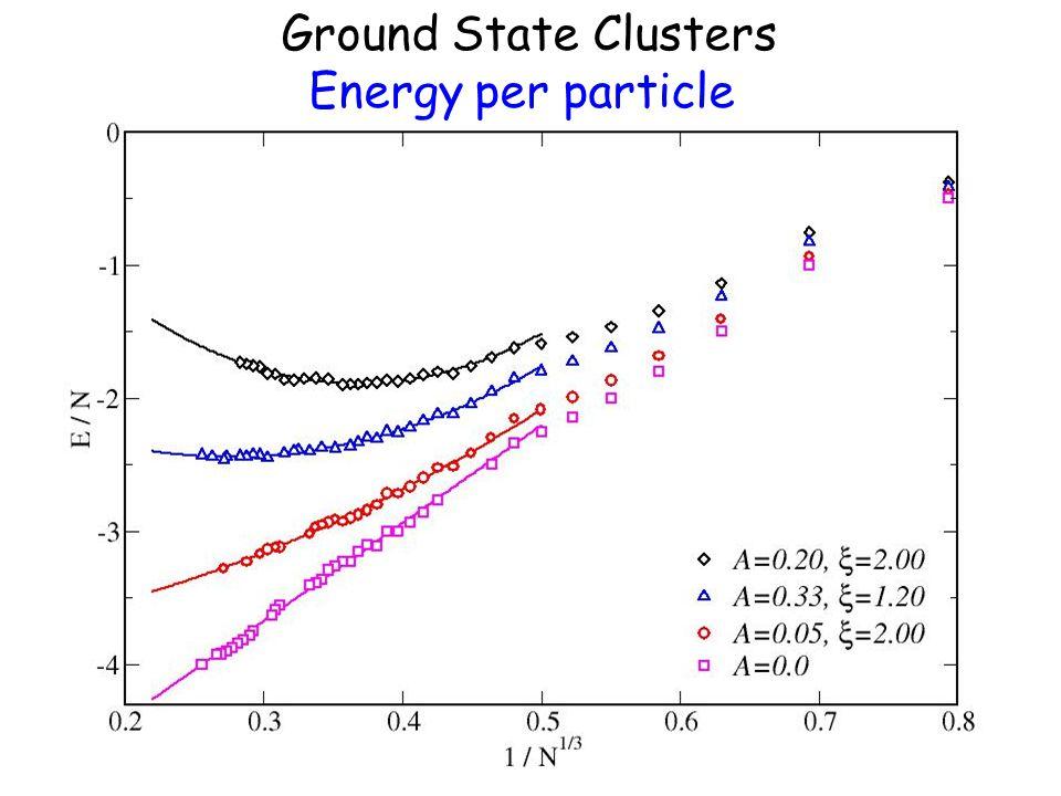 Ground State Clusters gyration radius
