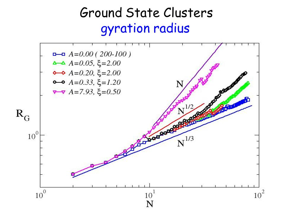 Ground State Clusters gyration radius