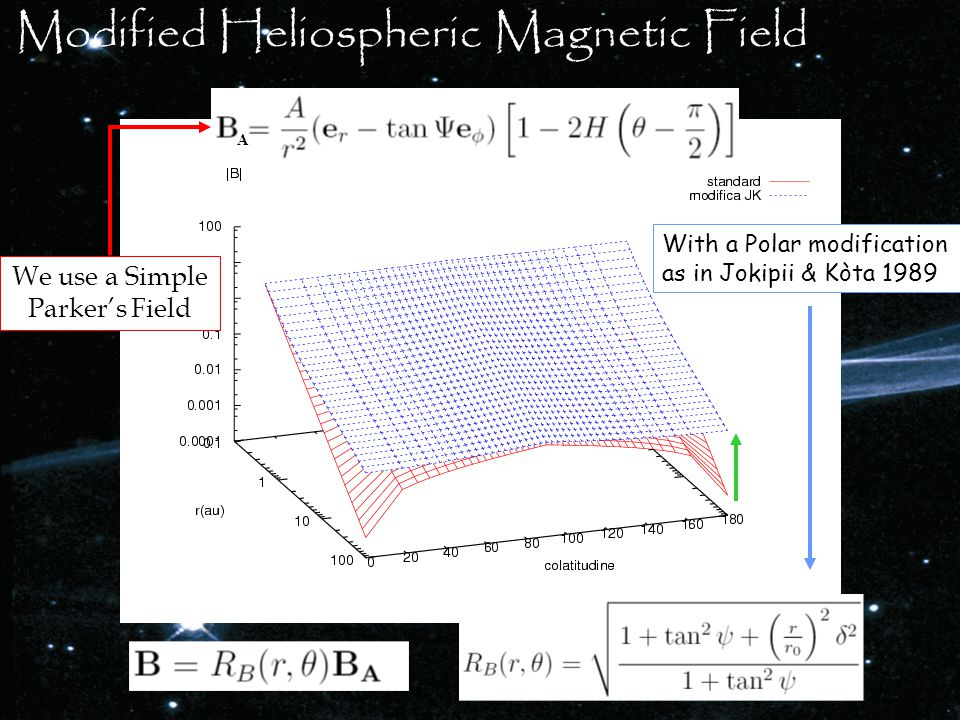 Modified Heliospheric Magnetic Field A We use a Simple Parker's Field With a Polar modification as in Jokipii & Kòta 1989