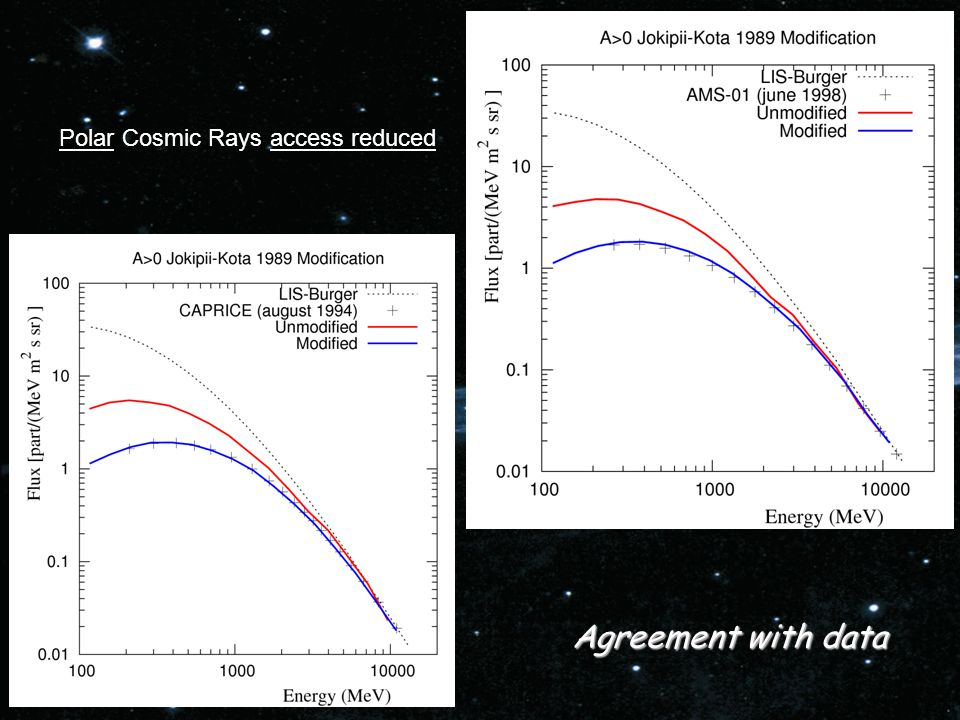 Polar Cosmic Rays access reduced Agreement with data