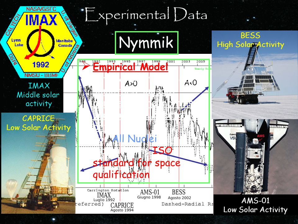In all simulation presented we use PM model 30° A>0 A<0 BESS High Solar Activity AMS-01 Low Solar Activity IMAX Middle solar activity CAPRICE Low Solar Activity Experimental Data Nymmik  Empirical Model.