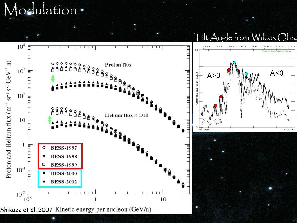 Modulation A>0 A<0 Tilt Angle from Wilcox Obs. Shikaze et al. 2007