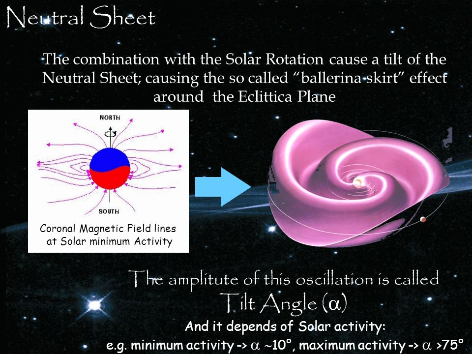Neutral Sheet Coronal Magnetic Field lines at Solar minimum Activity The combination with the Solar Rotation cause a tilt of the Neutral Sheet; causing the so called ballerina skirt effect around the Eclittica Plane The amplitute of this oscillation is called Tilt Angle (  ) And it depends of Solar activity: e.g.