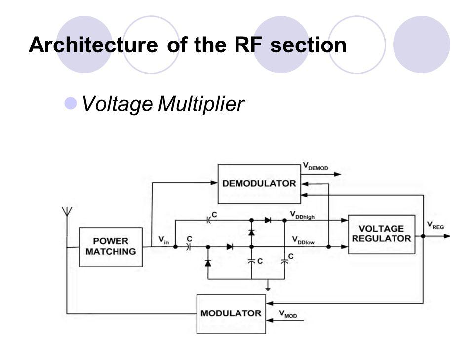 Voltage regulator Reference Voltage Generator