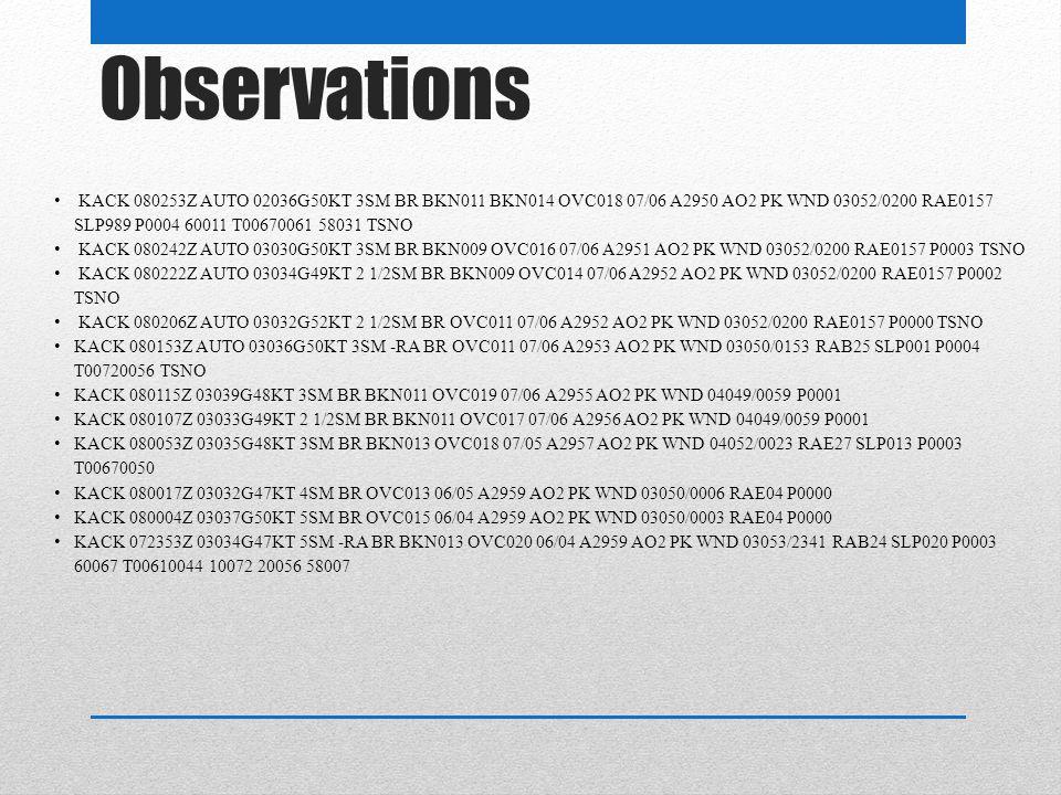Observations KACK 080253Z AUTO 02036G50KT 3SM BR BKN011 BKN014 OVC018 07/06 A2950 AO2 PK WND 03052/0200 RAE0157 SLP989 P0004 60011 T00670061 58031 TSNO KACK 080242Z AUTO 03030G50KT 3SM BR BKN009 OVC016 07/06 A2951 AO2 PK WND 03052/0200 RAE0157 P0003 TSNO KACK 080222Z AUTO 03034G49KT 2 1/2SM BR BKN009 OVC014 07/06 A2952 AO2 PK WND 03052/0200 RAE0157 P0002 TSNO KACK 080206Z AUTO 03032G52KT 2 1/2SM BR OVC011 07/06 A2952 AO2 PK WND 03052/0200 RAE0157 P0000 TSNO KACK 080153Z AUTO 03036G50KT 3SM -RA BR OVC011 07/06 A2953 AO2 PK WND 03050/0153 RAB25 SLP001 P0004 T00720056 TSNO KACK 080115Z 03039G48KT 3SM BR BKN011 OVC019 07/06 A2955 AO2 PK WND 04049/0059 P0001 KACK 080107Z 03033G49KT 2 1/2SM BR BKN011 OVC017 07/06 A2956 AO2 PK WND 04049/0059 P0001 KACK 080053Z 03035G48KT 3SM BR BKN013 OVC018 07/05 A2957 AO2 PK WND 04052/0023 RAE27 SLP013 P0003 T00670050 KACK 080017Z 03032G47KT 4SM BR OVC013 06/05 A2959 AO2 PK WND 03050/0006 RAE04 P0000 KACK 080004Z 03037G50KT 5SM BR OVC015 06/04 A2959 AO2 PK WND 03050/0003 RAE04 P0000 KACK 072353Z 03034G47KT 5SM -RA BR BKN013 OVC020 06/04 A2959 AO2 PK WND 03053/2341 RAB24 SLP020 P0003 60067 T00610044 10072 20056 58007
