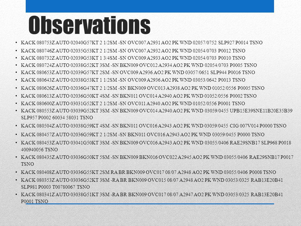 Observations KACK 080753Z AUTO 02040G57KT 2 1/2SM -SN OVC007 A2931 AO2 PK WND 02057/0752 SLP927 P0014 TSNO KACK 080746Z AUTO 02035G53KT 2 1/2SM -SN OVC007 A2932 AO2 PK WND 02054/0703 P0012 TSNO KACK 080732Z AUTO 02039G53KT 1 3/4SM -SN OVC009 A2933 AO2 PK WND 02054/0703 P0010 TSNO KACK 080724Z AUTO 02038G52KT 3SM -SN BKN009 OVC012 A2934 AO2 PK WND 02054/0703 P0005 TSNO KACK 080653Z AUTO 02039G57KT 2SM -SN OVC009 A2936 AO2 PK WND 03057/0651 SLP944 P0016 TSNO KACK 080643Z AUTO 02038G53KT 1 1/2SM -SN OVC009 A2936 AO2 PK WND 03053/0642 P0013 TSNO KACK 080626Z AUTO 02036G47KT 2 1/2SM -SN BKN009 OVC013 A2938 AO2 PK WND 01052/0556 P0005 TSNO KACK 080613Z AUTO 02036G50KT 4SM -SN BKN011 OVC014 A2940 AO2 PK WND 01052/0556 P0002 TSNO KACK 080600Z AUTO 03031G52KT 2 1/2SM -SN OVC011 A2940 AO2 PK WND 01052/0556 P0001 TSNO KACK 080553Z AUTO 03039G52KT 3SM -SN BKN009 OVC014 A2940 AO2 PK WND 03059/0455 UPB15E39SNE11B20E35B39 SLP957 P0002 60034 58031 TSNO KACK 080504Z AUTO 03038G59KT 4SM -SN BKN011 OVC016 A2943 AO2 PK WND 03059/0455 CIG 007V014 P0000 TSNO KACK 080457Z AUTO 02036G59KT 2 1/2SM -SN BKN011 OVC016 A2943 AO2 PK WND 03059/0455 P0000 TSNO KACK 080453Z AUTO 03041G50KT 3SM -SN BKN009 OVC016 A2943 AO2 PK WND 03055/0406 RAE29SNB17 SLP968 P0018 400940056 TSNO KACK 080435Z AUTO 03036G50KT 5SM -SN BKN009 BKN016 OVC022 A2945 AO2 PK WND 03055/0406 RAE29SNB17 P0017 TSNO KACK 080408Z AUTO 03036G55KT 2SM RA BR BKN009 OVC017 08/07 A2948 AO2 PK WND 03055/0406 P0008 TSNO KACK 080353Z AUTO 03036G52KT 3SM -RA BR BKN009 OVC015 08/07 A2948 AO2 PK WND 03053/0325 RAB13E20B41 SLP981 P0003 T00780067 TSNO KACK 080341Z AUTO 03038G51KT 3SM -RA BR BKN009 OVC017 08/07 A2947 AO2 PK WND 03053/0325 RAB13E20B41 P0001 TSNO