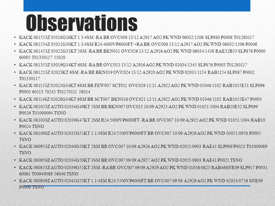 Observations KACK 081553Z 05018G26KT 1 3/4SM -RA BR OVC008 13/12 A2917 AO2 PK WND 06032/1506 SLP880 P0008 T01280117 KACK 081534Z 05021G30KT 1 3/4SM R24/4000VP6000FT +RA BR OVC008 13/12 A2917 AO2 PK WND 06032/1506 P0006 KACK 081453Z 05022G31KT 5SM -RA BR BKN011 OVC026 13/12 A2916 AO2 PK WND 06034/1438 RAE32B53 SLP876 P0000 60005 T01330117 55020 KACK 081353Z 03019G34KT 6SM -RA BR OVC013 13/12 A2916 AO2 PK WND 01034/1345 SLP876 P0003 T01280117 KACK 081253Z 02023KT 6SM -RA BR BKN019 OVC024 13/12 A2920 AO2 PK WND 02031/1154 RAB1154 SLP887 P0002 T01330117 KACK 081153Z 01025G34KT 6SM BR FEW007 SCT011 OVC019 12/11 A2922 AO2 PK WND 01046/1102 RAB1055E51 SLP896 P0003 60113 70245 T01170111 58014 KACK 081148Z 02028G34KT 6SM BR SCT007 BKN016 OVC021 12/11 A2922 AO2 PK WND 01046/1102 RAB1055E47 P0003 KACK 081053Z AUTO 01034G49KT 5SM BR BKN007 OVC013 10/09 A2923 AO2 PK WND 01051/1004 RAB10E32 SLP899 P0026 T01000094 TSNO KACK 081030Z AUTO 02039G47KT 2SM R24/5000VP6000FT -RA BR OVC007 10/09 A2925 AO2 PK WND 01051/1004 RAB10 P0024 TSNO KACK 081000Z AUTO 02035G51KT 1 1/4SM R24/5500VP6000FT BR OVC007 10/09 A2926 AO2 PK WND 03051/0958 P0005 TSNO KACK 080953Z AUTO 02040G50KT 2SM BR OVC007 10/09 A2926 AO2 PK WND 02055/0903 RAE41 SLP909 P0023 T01000089 TSNO KACK 080950Z AUTO 02034G50KT 3SM BR OVC007 09/09 A2927 AO2 PK WND 02055/0903 RAE41 P0021 TSNO KACK 080853Z AUTO 02039G51KT 2SM -RA BR OVC007 09/09 A2929 AO2 PK WND 01056/0823 RAB46SNE09 SLP917 P0031 60061 T00940089 56040 TSNO KACK 080809Z AUTO 02041G53KT 1 1/4SM R24/5500VP6000FT BR OVC007 09/08 A2929 AO2 PK WND 02054/0756 SNE09 P0009 TSNO