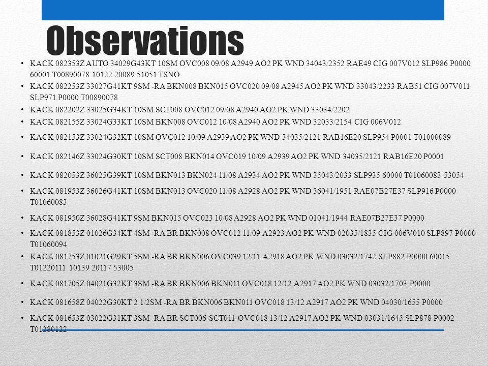 Observations KACK 082353Z AUTO 34029G43KT 10SM OVC008 09/08 A2949 AO2 PK WND 34043/2352 RAE49 CIG 007V012 SLP986 P0000 60001 T00890078 10122 20089 51051 TSNO KACK 082253Z 33027G41KT 9SM -RA BKN008 BKN015 OVC020 09/08 A2945 AO2 PK WND 33043/2233 RAB51 CIG 007V011 SLP971 P0000 T00890078 KACK 082202Z 33025G34KT 10SM SCT008 OVC012 09/08 A2940 AO2 PK WND 33034/2202 KACK 082155Z 33024G33KT 10SM BKN008 OVC012 10/08 A2940 AO2 PK WND 32033/2154 CIG 006V012 KACK 082153Z 33024G32KT 10SM OVC012 10/09 A2939 AO2 PK WND 34035/2121 RAB16E20 SLP954 P0001 T01000089 KACK 082146Z 33024G30KT 10SM SCT008 BKN014 OVC019 10/09 A2939 AO2 PK WND 34035/2121 RAB16E20 P0001 KACK 082053Z 36025G39KT 10SM BKN013 BKN024 11/08 A2934 AO2 PK WND 35043/2033 SLP935 60000 T01060083 53054 KACK 081953Z 36026G41KT 10SM BKN013 OVC020 11/08 A2928 AO2 PK WND 36041/1951 RAE07B27E37 SLP916 P0000 T01060083 KACK 081950Z 36028G41KT 9SM BKN015 OVC023 10/08 A2928 AO2 PK WND 01041/1944 RAE07B27E37 P0000 KACK 081853Z 01026G34KT 4SM -RA BR BKN008 OVC012 11/09 A2923 AO2 PK WND 02035/1835 CIG 006V010 SLP897 P0000 T01060094 KACK 081753Z 01021G29KT 5SM -RA BR BKN006 OVC039 12/11 A2918 AO2 PK WND 03032/1742 SLP882 P0000 60015 T01220111 10139 20117 53005 KACK 081705Z 04021G32KT 3SM -RA BR BKN006 BKN011 OVC018 12/12 A2917 AO2 PK WND 03032/1703 P0000 KACK 081658Z 04022G30KT 2 1/2SM -RA BR BKN006 BKN011 OVC018 13/12 A2917 AO2 PK WND 04030/1655 P0000 KACK 081653Z 03022G31KT 3SM -RA BR SCT006 SCT011 OVC018 13/12 A2917 AO2 PK WND 03031/1645 SLP878 P0002 T01280122