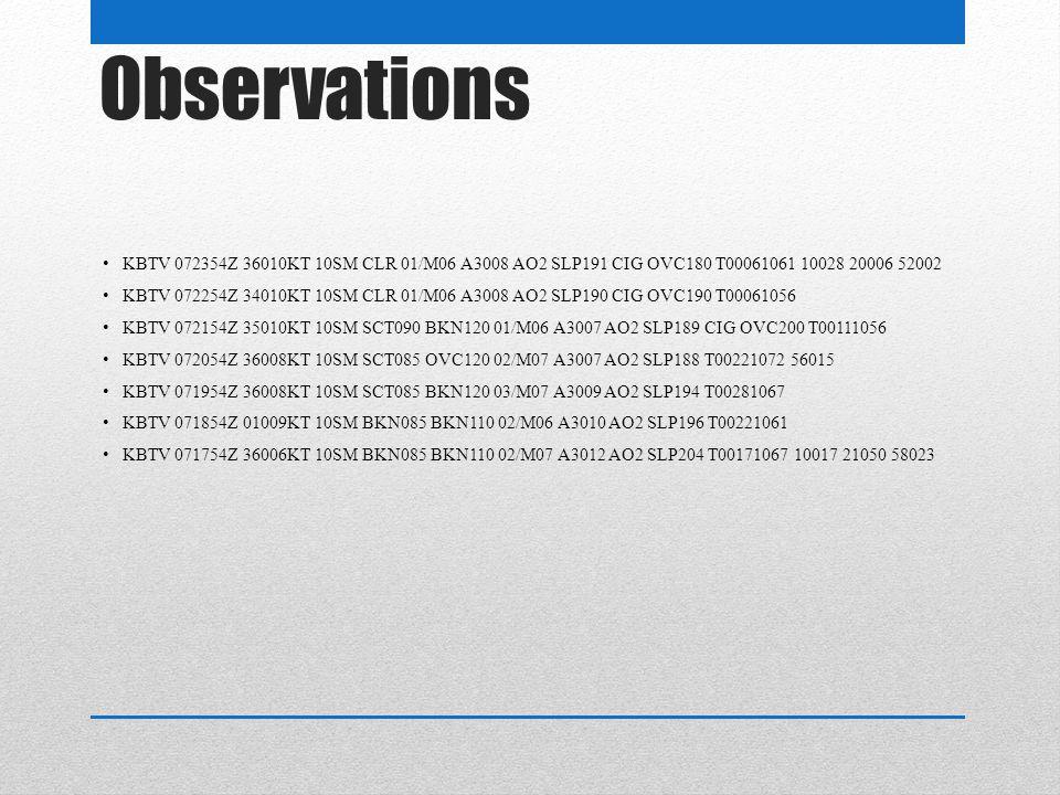 Observations KBTV 072354Z 36010KT 10SM CLR 01/M06 A3008 AO2 SLP191 CIG OVC180 T00061061 10028 20006 52002 KBTV 072254Z 34010KT 10SM CLR 01/M06 A3008 AO2 SLP190 CIG OVC190 T00061056 KBTV 072154Z 35010KT 10SM SCT090 BKN120 01/M06 A3007 AO2 SLP189 CIG OVC200 T00111056 KBTV 072054Z 36008KT 10SM SCT085 OVC120 02/M07 A3007 AO2 SLP188 T00221072 56015 KBTV 071954Z 36008KT 10SM SCT085 BKN120 03/M07 A3009 AO2 SLP194 T00281067 KBTV 071854Z 01009KT 10SM BKN085 BKN110 02/M06 A3010 AO2 SLP196 T00221061 KBTV 071754Z 36006KT 10SM BKN085 BKN110 02/M07 A3012 AO2 SLP204 T00171067 10017 21050 58023