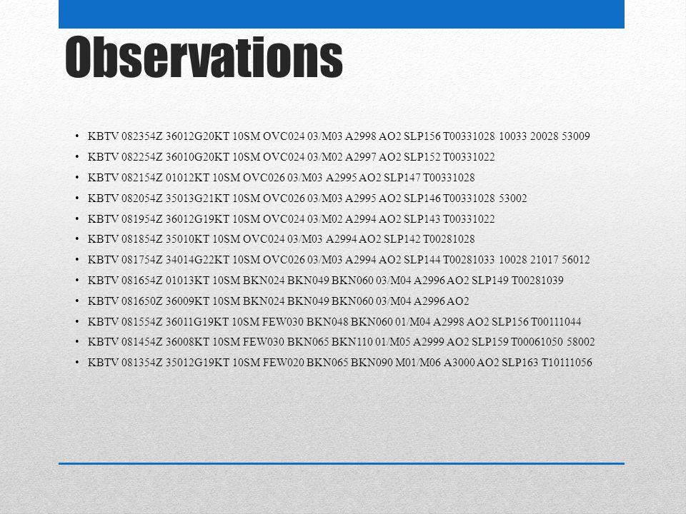 Observations KBTV 082354Z 36012G20KT 10SM OVC024 03/M03 A2998 AO2 SLP156 T00331028 10033 20028 53009 KBTV 082254Z 36010G20KT 10SM OVC024 03/M02 A2997 AO2 SLP152 T00331022 KBTV 082154Z 01012KT 10SM OVC026 03/M03 A2995 AO2 SLP147 T00331028 KBTV 082054Z 35013G21KT 10SM OVC026 03/M03 A2995 AO2 SLP146 T00331028 53002 KBTV 081954Z 36012G19KT 10SM OVC024 03/M02 A2994 AO2 SLP143 T00331022 KBTV 081854Z 35010KT 10SM OVC024 03/M03 A2994 AO2 SLP142 T00281028 KBTV 081754Z 34014G22KT 10SM OVC026 03/M03 A2994 AO2 SLP144 T00281033 10028 21017 56012 KBTV 081654Z 01013KT 10SM BKN024 BKN049 BKN060 03/M04 A2996 AO2 SLP149 T00281039 KBTV 081650Z 36009KT 10SM BKN024 BKN049 BKN060 03/M04 A2996 AO2 KBTV 081554Z 36011G19KT 10SM FEW030 BKN048 BKN060 01/M04 A2998 AO2 SLP156 T00111044 KBTV 081454Z 36008KT 10SM FEW030 BKN065 BKN110 01/M05 A2999 AO2 SLP159 T00061050 58002 KBTV 081354Z 35012G19KT 10SM FEW020 BKN065 BKN090 M01/M06 A3000 AO2 SLP163 T10111056