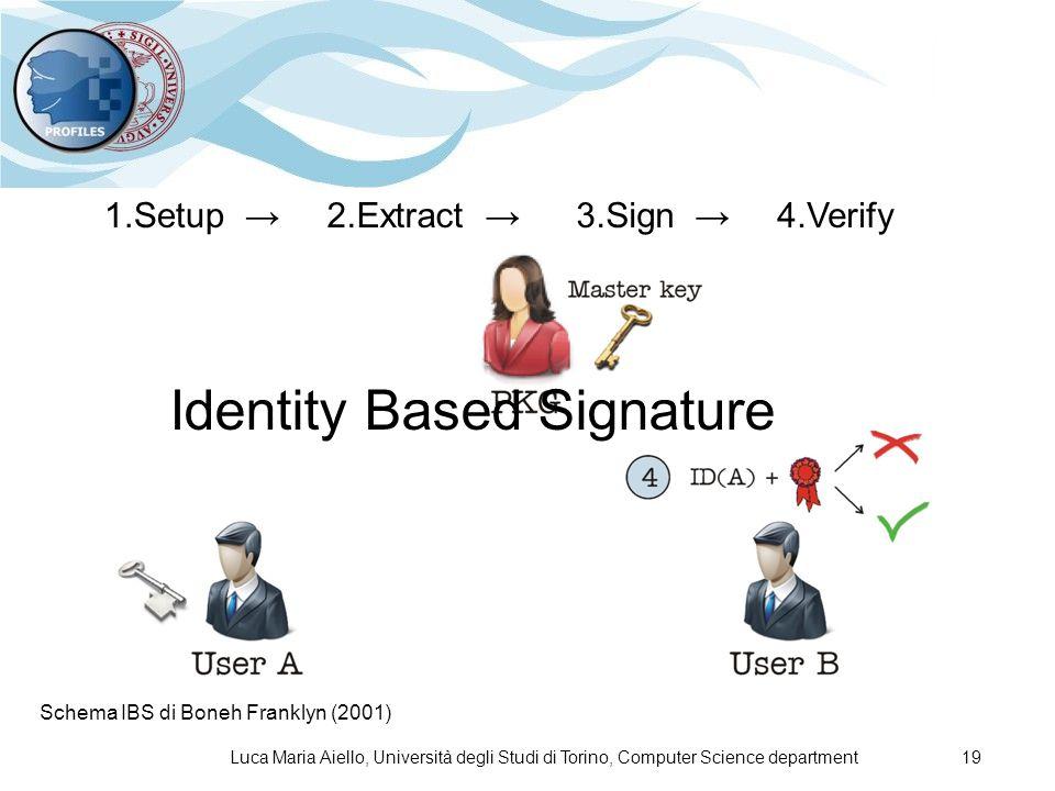 Luca Maria Aiello, Università degli Studi di Torino, Computer Science department 19 1.Setup →2.Extract →3.Sign →4.Verify Identity Based Signature Schema IBS di Boneh Franklyn (2001)