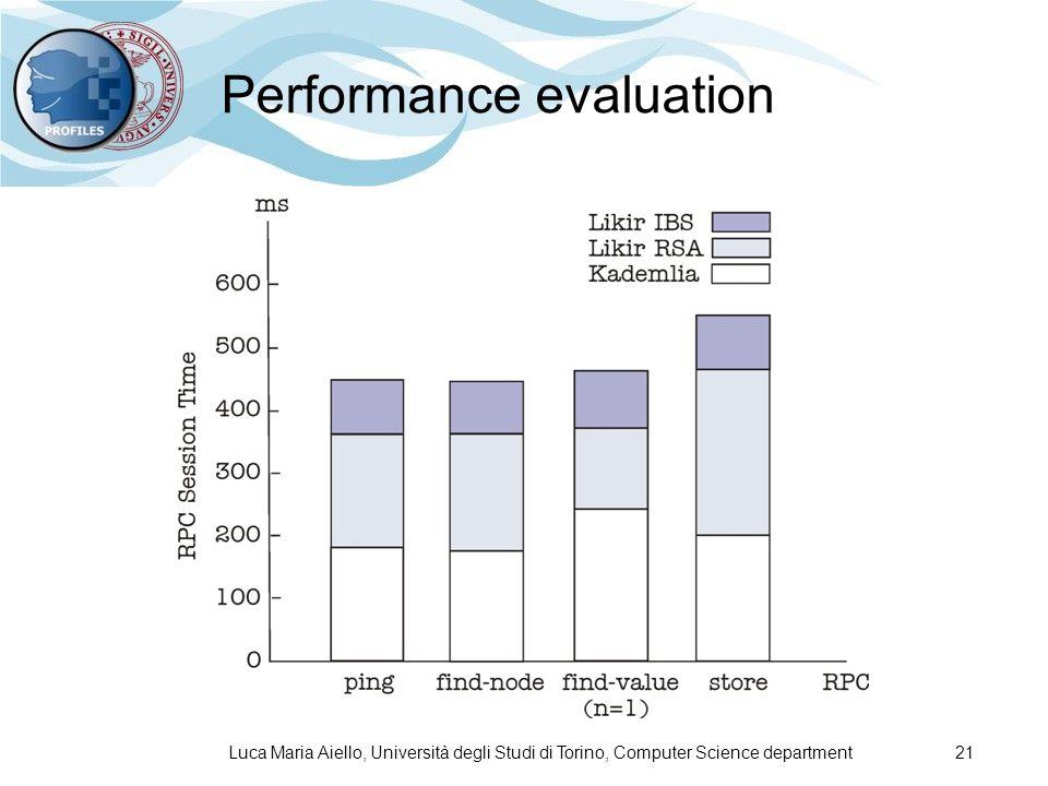 Luca Maria Aiello, Università degli Studi di Torino, Computer Science department 21 Performance evaluation