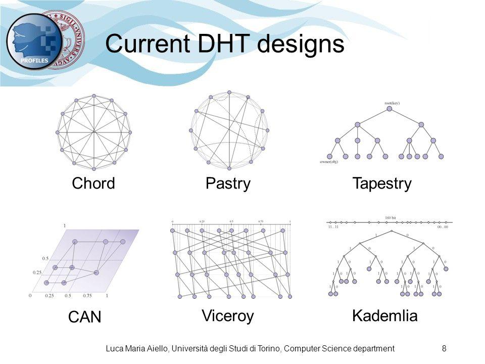 Luca Maria Aiello, Università degli Studi di Torino, Computer Science department 8 Current DHT designs PastryChordTapestry Kademlia CAN Viceroy