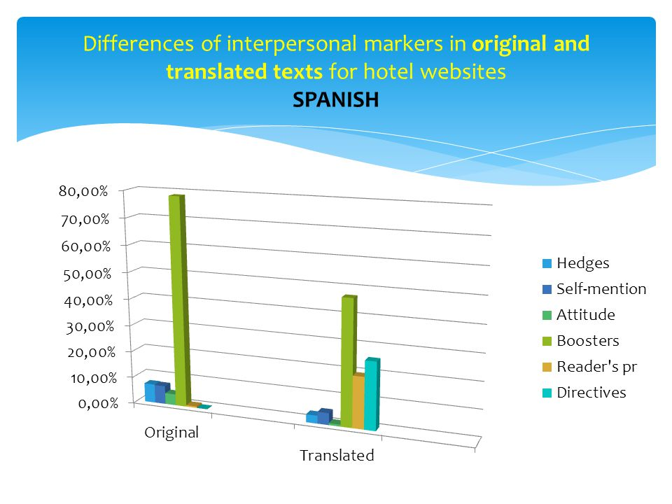 Differences of interpersonal markers in original and translated texts for hotel websites SPANISH