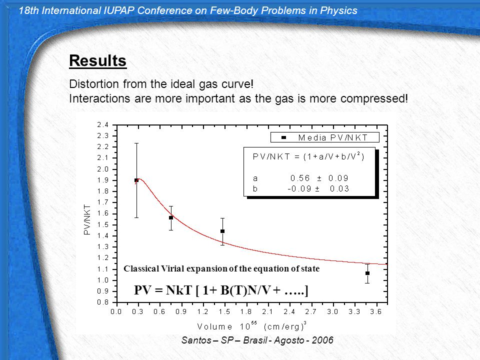 18th International IUPAP Conference on Few-Body Problems in Physics Santos – SP – Brasil - Agosto - 2006 Results Distortion from the ideal gas curve!