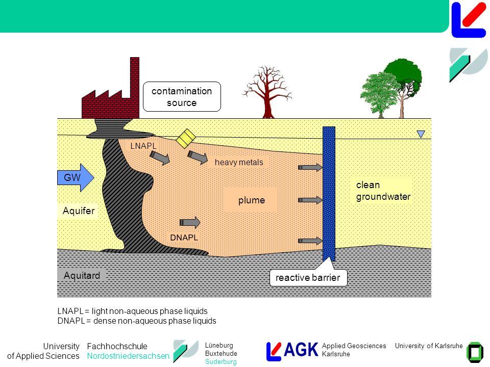 AGK Applied Geosciences University of Karlsruhe Karlsruhe University of Applied Sciences Fachhochschule Nordostniedersachsen Lüneburg Buxtehude Suderburg Emission oriented remediation approach  Decontamination of the plume (vs.