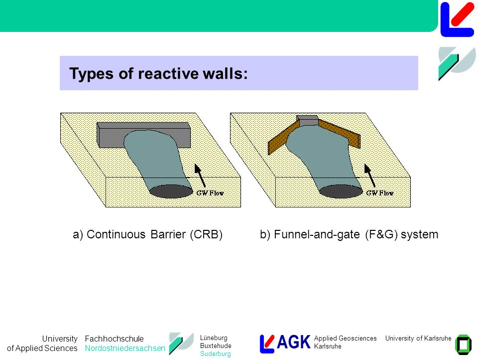 AGK Applied Geosciences University of Karlsruhe Karlsruhe University of Applied Sciences Fachhochschule Nordostniedersachsen Lüneburg Buxtehude Suderburg Types of reactive walls: a) Continuous Barrier (CRB)b) Funnel-and-gate (F&G) system