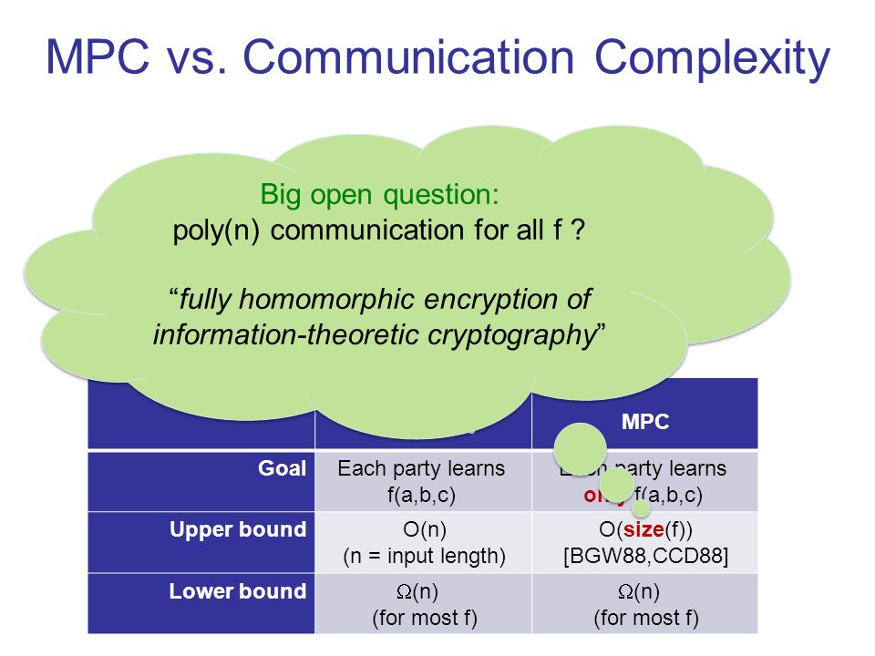 ab c Communication ComplexityMPC GoalEach party learns f(a,b,c) Each party learns only f(a,b,c) Upper boundO(n) (n = input length) O(size(f)) [BGW88,CCD88] Lower bound  (n) (for most f)  (n) (for most f) Big open question: poly(n) communication for all f .