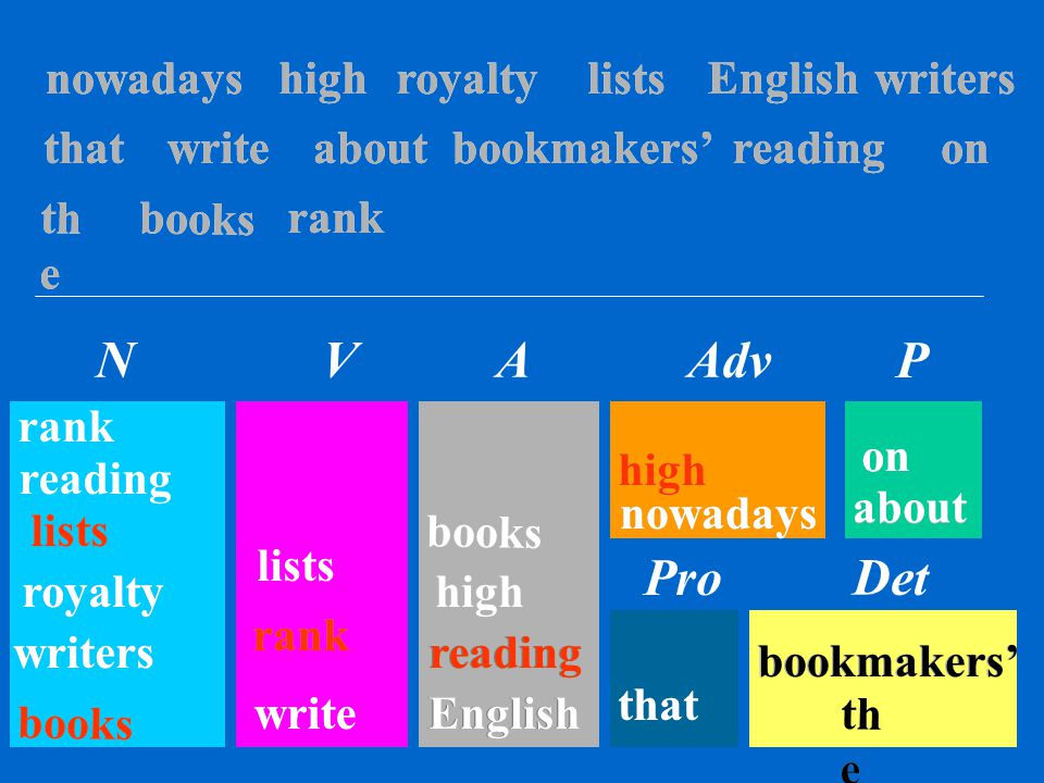 th e books thatwritersnowadayswrite aboutEnglishroyaltyrankhighon bookmakers'reading lists NVAAdv Det Pro P th e books that writers nowadays write abo