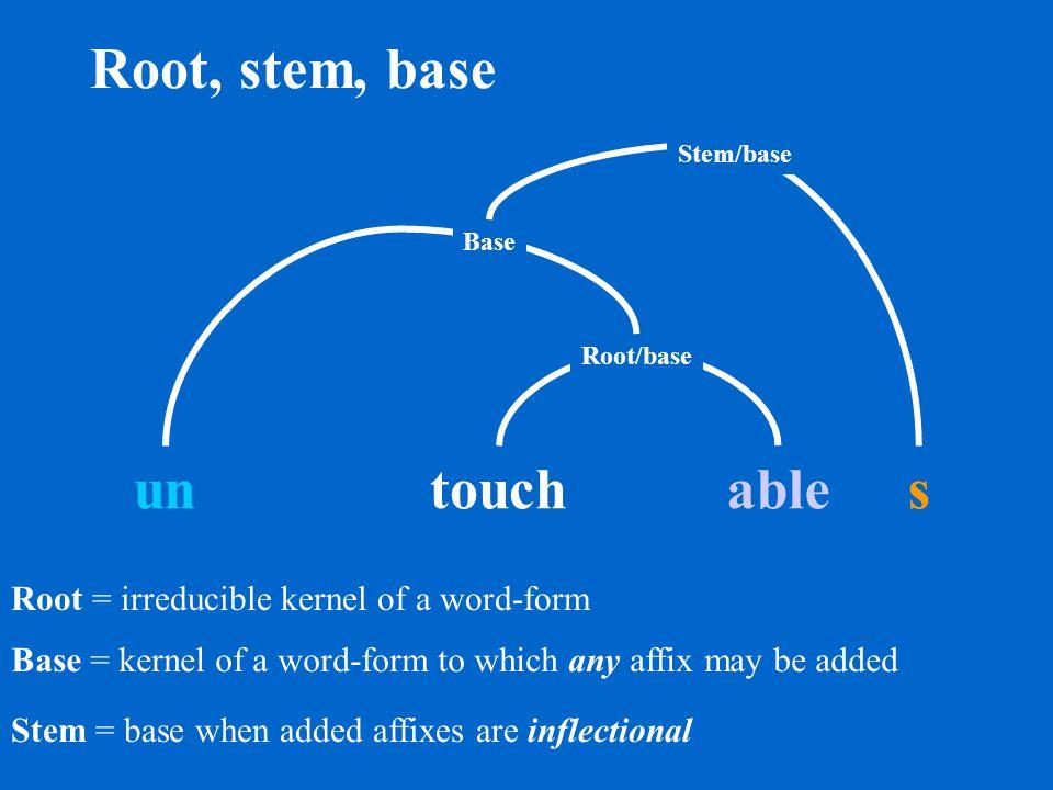 Affixes: prefix and suffix Prefix un s Suffix able touch Base