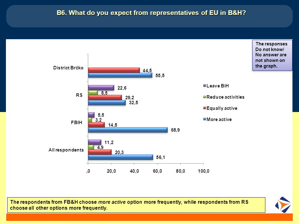14 B6. What do you expect from representatives of EU in B&H.
