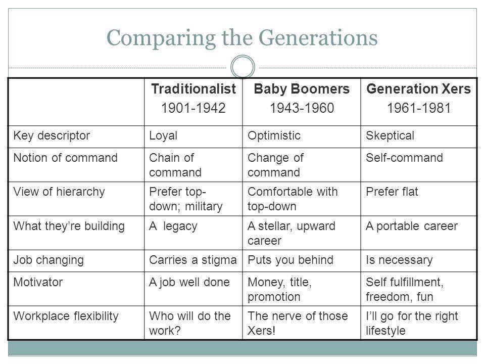 Comparing the Generations Traditionalist 1901-1942 Baby Boomers 1943-1960 Generation Xers 1961-1981 Key descriptorLoyalOptimisticSkeptical Notion of c