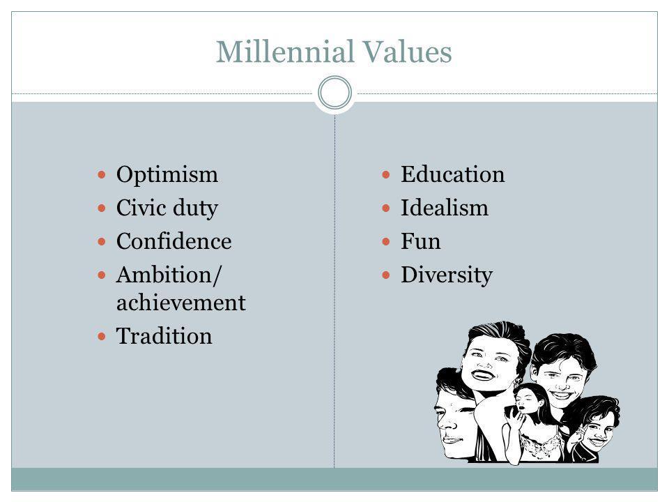 Millennial Values Optimism Civic duty Confidence Ambition/ achievement Tradition Education Idealism Fun Diversity