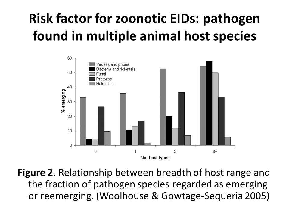 Risk factor for zoonotic EIDs: pathogen found in multiple animal host species Figure 2.