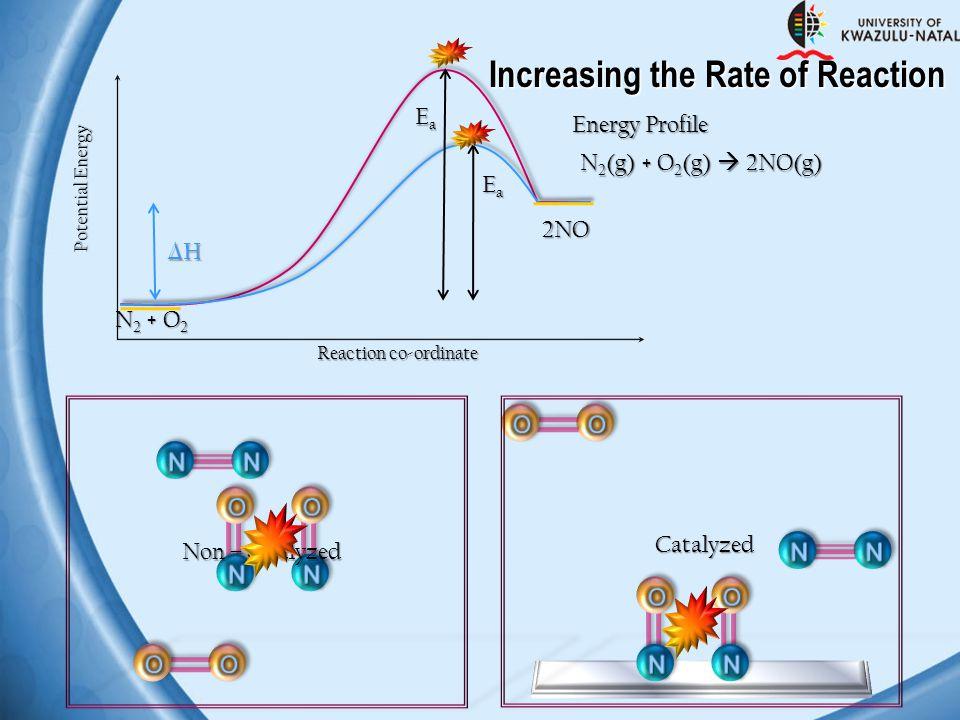 Increasing the Rate of Reaction Potential Energy Reaction co-ordinate EaEaEaEa N 2 + O 2 2NO EaEaEaEa Energy Profile Non – catalyzed Catalyzed N 2 (g)