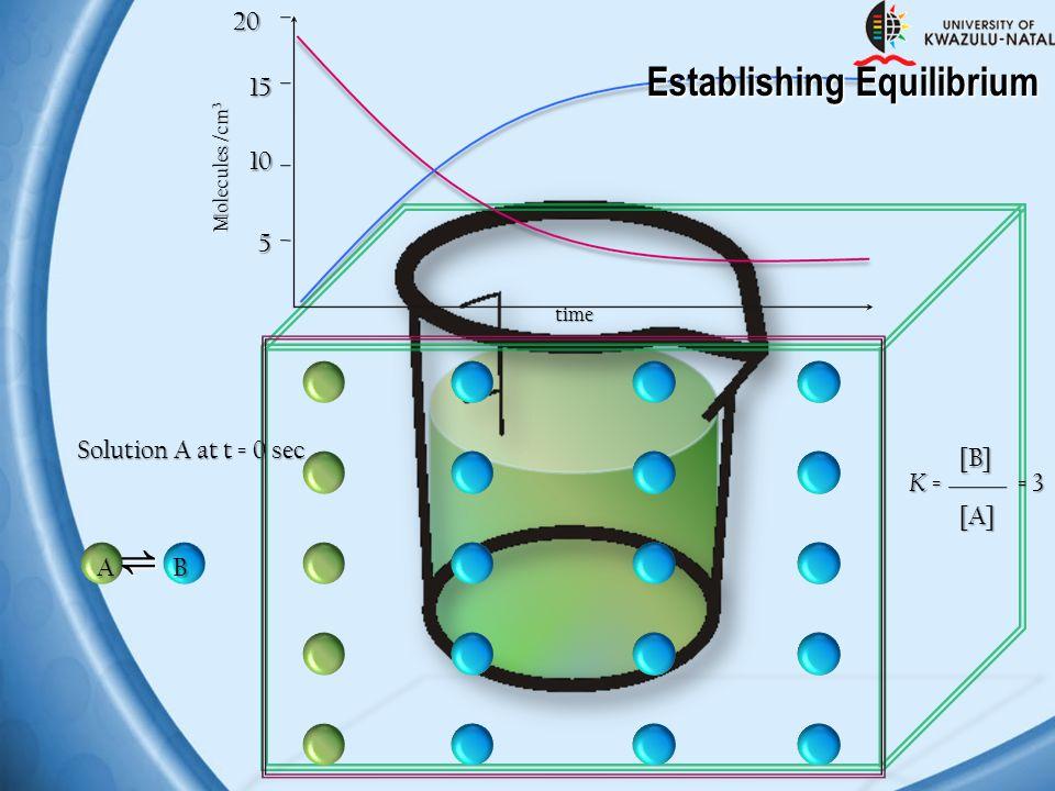 Solution A at t = 0 sec A ⇌ B 5 10 1520 Molecules /cm 3 time Establishing Equilibrium K =K =K =K =[B][A] = 3