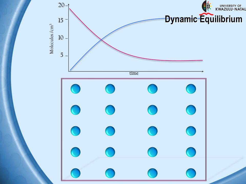 5 10 1520 Molecules /cm 3 time Dynamic Equilibrium