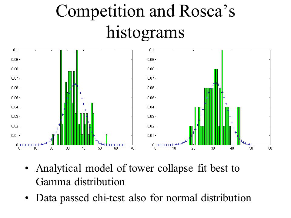 Competition and Rosca's histograms Analytical model of tower collapse fit best to Gamma distribution Data passed chi-test also for normal distribution