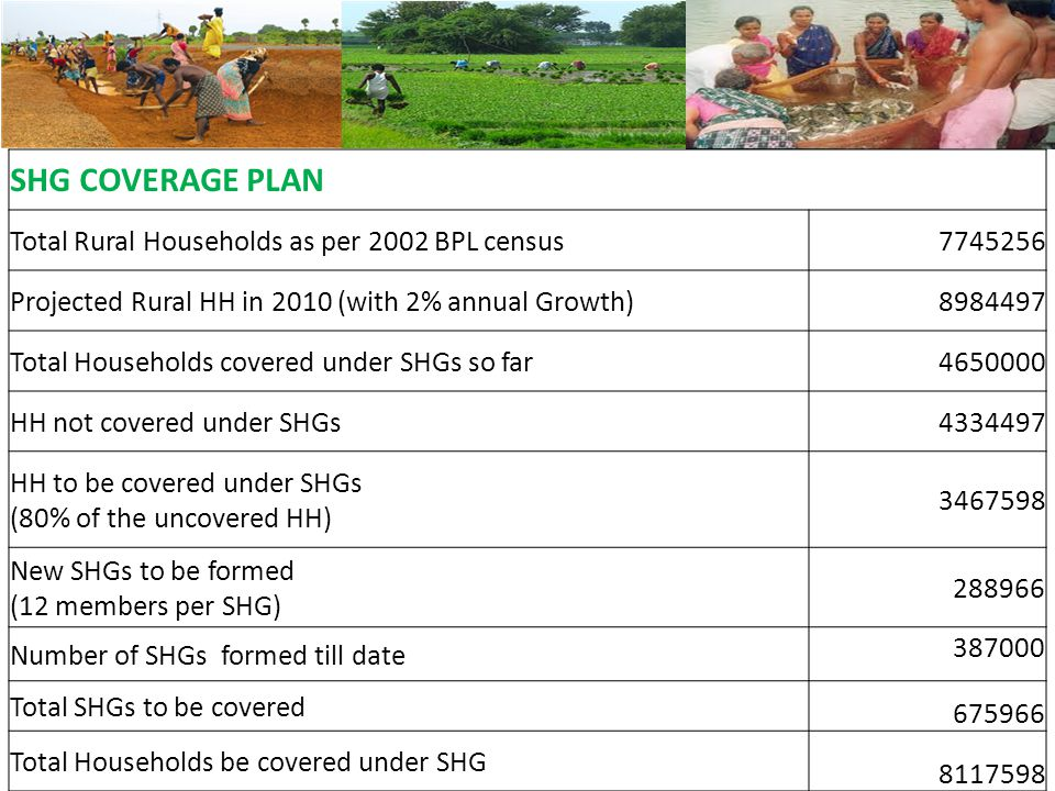 SHG COVERAGE PLAN Total Rural Households as per 2002 BPL census7745256 Projected Rural HH in 2010 (with 2% annual Growth)8984497 Total Households covered under SHGs so far4650000 HH not covered under SHGs4334497 HH to be covered under SHGs (80% of the uncovered HH) 3467598 New SHGs to be formed (12 members per SHG) 288966 Number of SHGs formed till date 387000 Total SHGs to be covered 675966 Total Households be covered under SHG 8117598