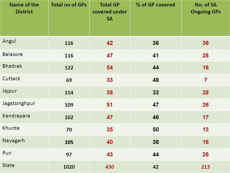 Name of the District Total no of GPsTotal GP covered under SA % of GP coveredNo.
