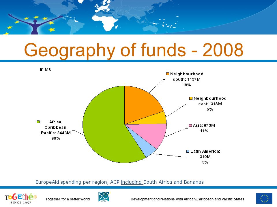 Development and relations with African,Caribbean and Pacific StatesTogether for a better world Geography of funds - 2008 EuropeAid spending per region, ACP including South Africa and Bananas