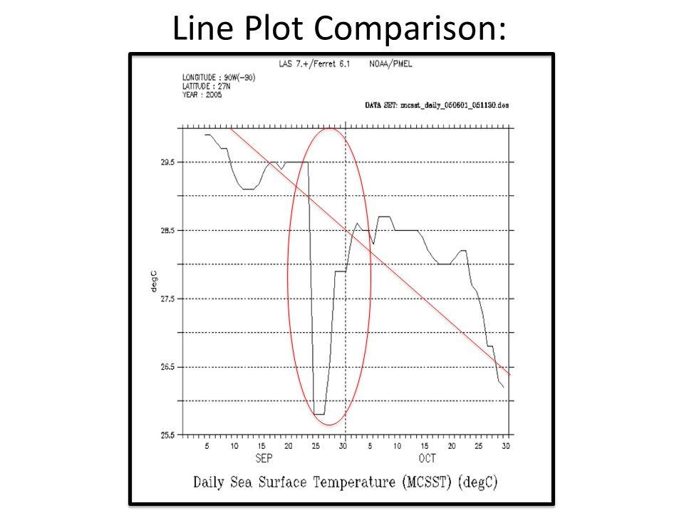 Line Plot Comparison: