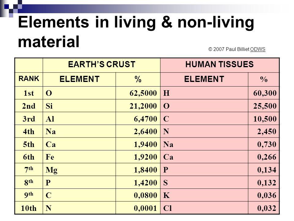 Elements in living & non-living material EARTH'S CRUSTHUMAN TISSUES RANK ELEMENT% % 1stOxygen62,5000Hydrogen60,300 2ndSilicon21,2000Oxygen25,500 3rdAluminium6,4700Carbon10,500 4thSodium2,6400Nitrogen2,450 5thCalcium1,9400Sodium0,730 6thIron1,9200Calcium0,266 7 th Magnesium1,8400Phosphorus0,134 8 th Phosporus1,4200Sulphur0,132 9 th Carbon0,0800Potassium0,036 10thNitrogen0,0001Chlorine0,032