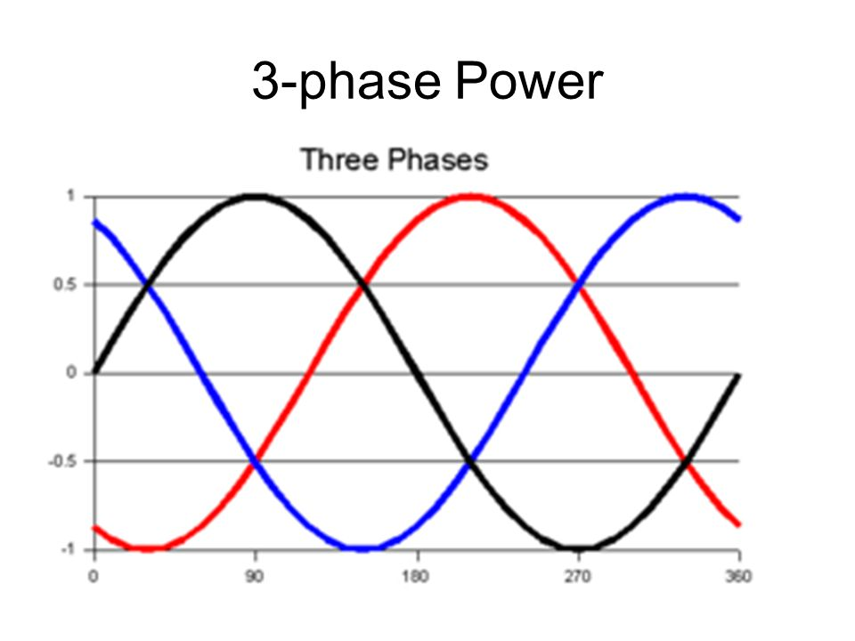 3-phase Power