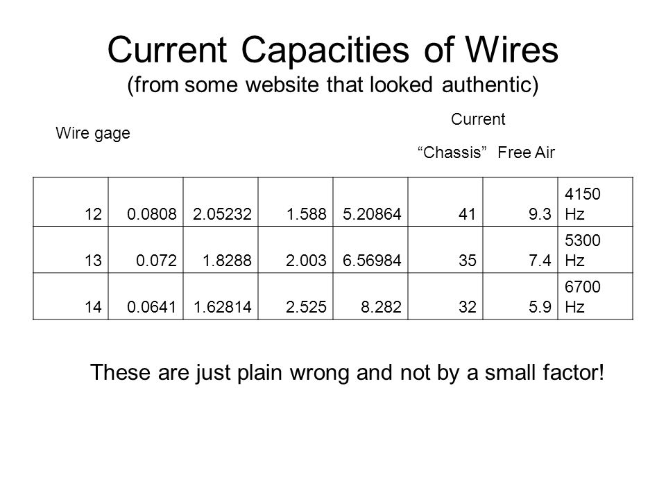 Current Capacities of Wires (from some website that looked authentic) 120.08082.052321.5885.20864419.3 4150 Hz 130.0721.82882.0036.56984357.4 5300 Hz