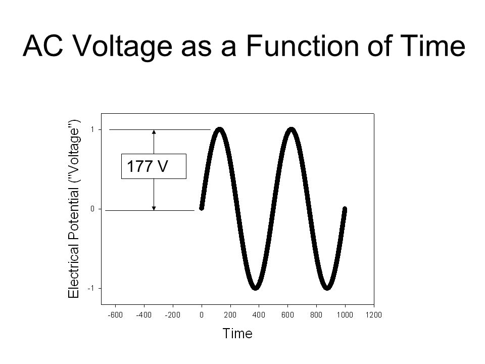 AC Voltage as a Function of Time 177 V