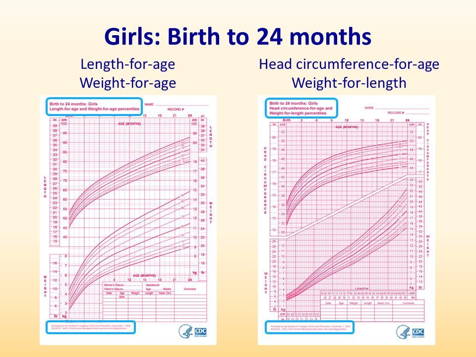 Girls: Birth to 24 months Head circumference-for-age Weight-for-length Length-for-age Weight-for-age