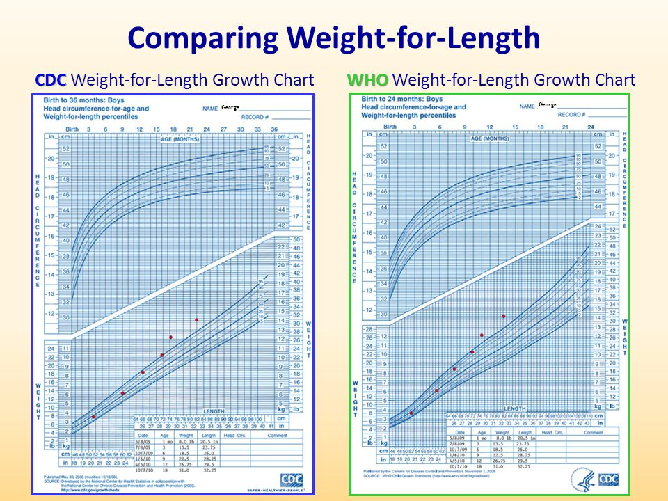 Comparing Weight-for-Length CDC CDC Weight-for-Length Growth Chart WHO WHO Weight-for-Length Growth Chart George