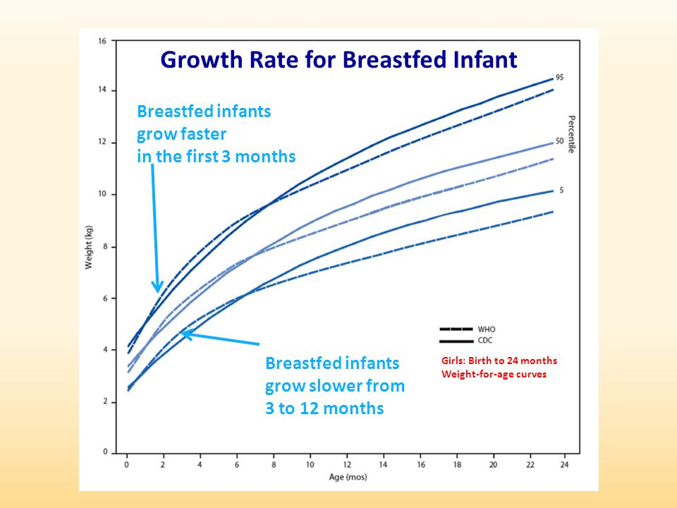 WHO Growth Charts Are Different Fewer infants are below 5 th percentile on Weight-for-age charts Fewer infants are above 95 th percentile on Weight-for-length charts Fewer infants are below 5 th percentile on Weight-for-length charts A similar number of infants are below 5 th percentile on Length-for-age charts