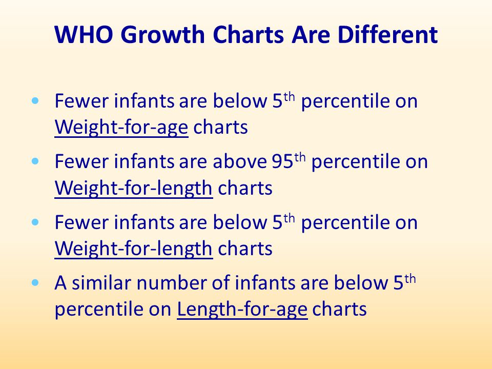 WHO Growth Charts Are Different Fewer infants are below 5 th percentile on Weight-for-age charts Fewer infants are above 95 th percentile on Weight-fo