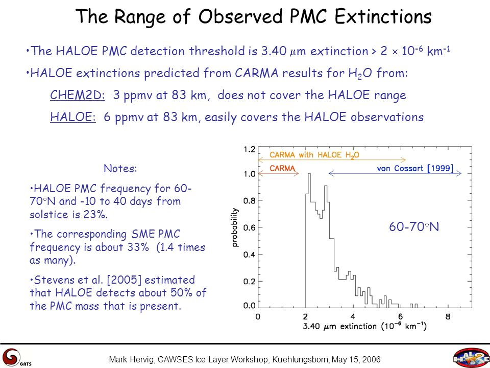 Mark Hervig, CAWSES Ice Layer Workshop, Kuehlungsborn, May 15, 2006 The Range of Observed PMC Extinctions The HALOE PMC detection threshold is 3.40  m extinction > 2  10 -6 km -1 HALOE extinctions predicted from CARMA results for H 2 O from: CHEM2D: 3 ppmv at 83 km, does not cover the HALOE range HALOE: 6 ppmv at 83 km, easily covers the HALOE observations Notes: HALOE PMC frequency for 60- 70  N and -10 to 40 days from solstice is 23%.