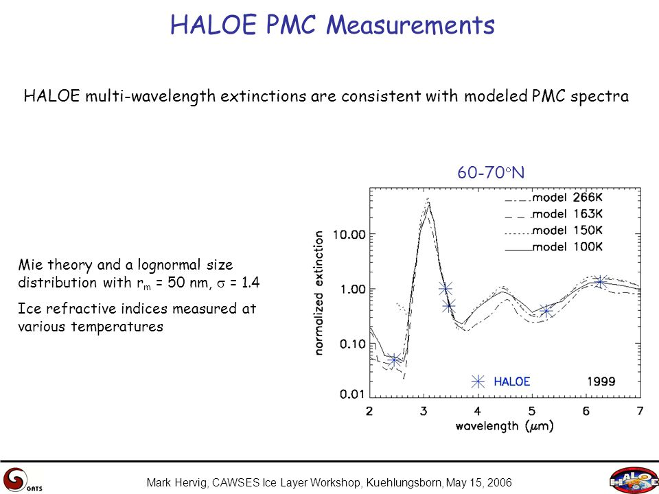 Mark Hervig, CAWSES Ice Layer Workshop, Kuehlungsborn, May 15, 2006 HALOE PMC Measurements HALOE multi-wavelength extinctions are consistent with modeled PMC spectra 60-70  N Mie theory and a lognormal size distribution with r m = 50 nm,  = 1.4 Ice refractive indices measured at various temperatures