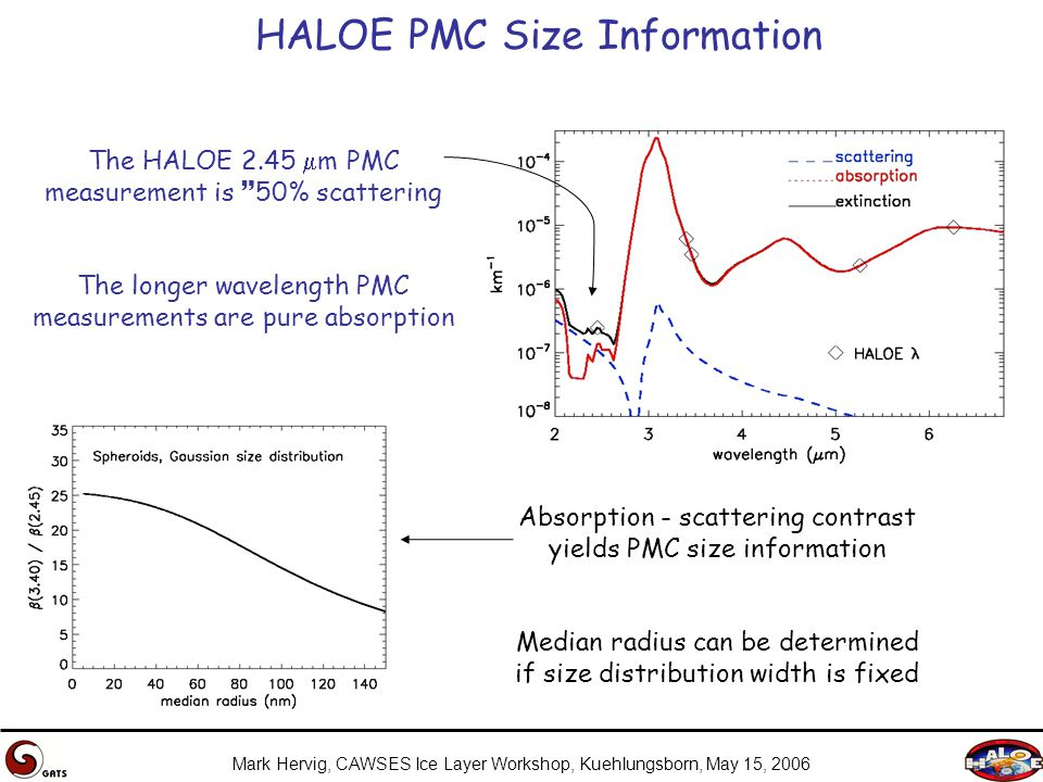 Mark Hervig, CAWSES Ice Layer Workshop, Kuehlungsborn, May 15, 2006 HALOE PMC Size Information The HALOE 2.45  m PMC measurement is  50% scattering The longer wavelength PMC measurements are pure absorption Absorption - scattering contrast yields PMC size information Median radius can be determined if size distribution width is fixed