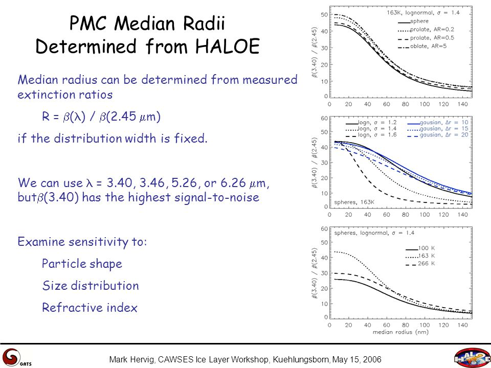 Mark Hervig, CAWSES Ice Layer Workshop, Kuehlungsborn, May 15, 2006 PMC Median Radii Determined from HALOE Median radius can be determined from measured extinction ratios R =  ( ) /  (2.45  m) if the distribution width is fixed.