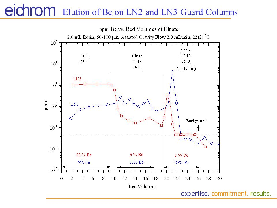 Elution of Be on LN2 and LN3 Guard Columns