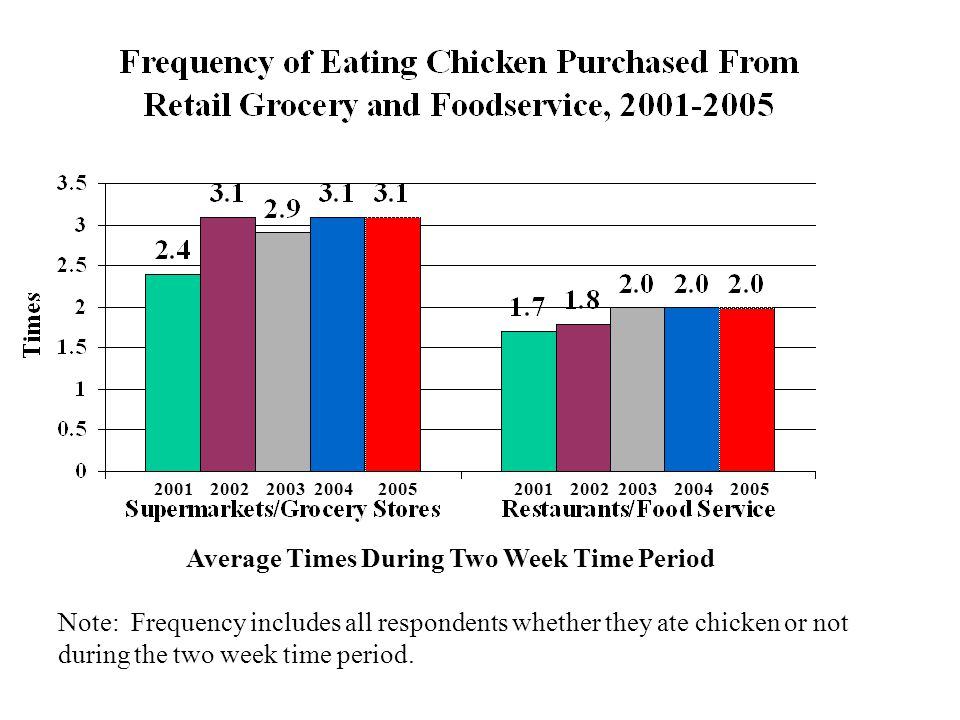 Note: Frequency includes all respondents whether they ate chicken or not during the two week time period. 20012002200320042001200220032004 Average Tim